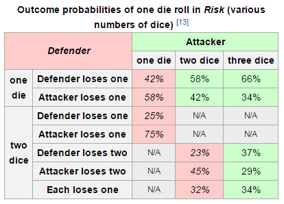 2016-08-26 11_11_28-Risk (game) - Wikipedia, the free encyclopedia